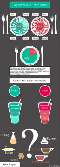 Infografik über basische und saure Lebensmittel