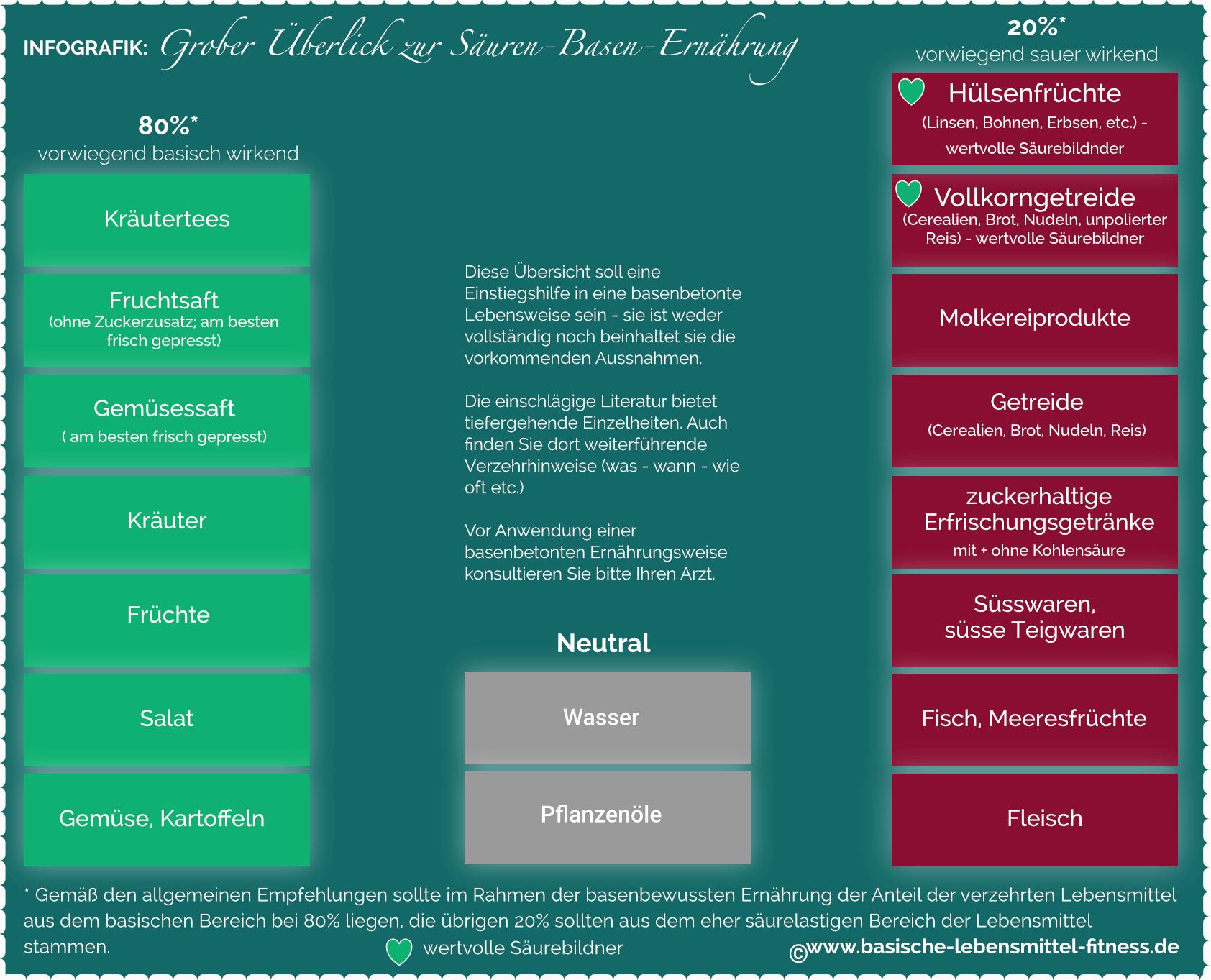 basische-lebensmittel_tabelle_klassisch