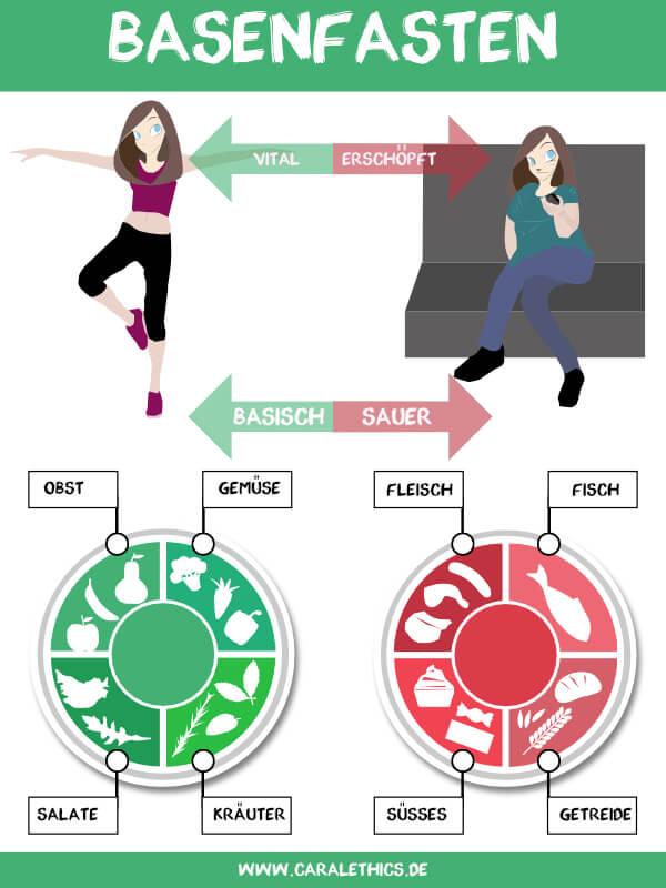 Basische Ernährung macht fit